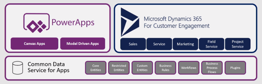 The Ultimate Microsoft Dynamics 365 Glossary of Terms