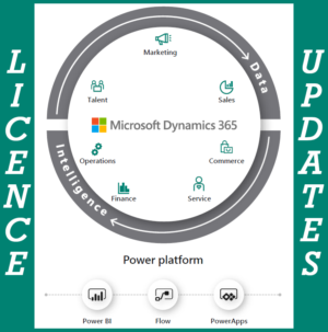 Dynamics 365 Licensing Updates