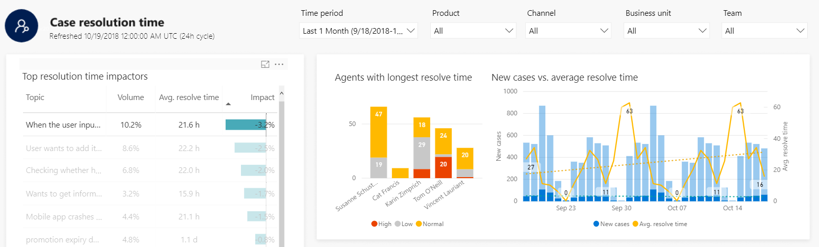 Monitoring Case Resolution in Customer Service Insights