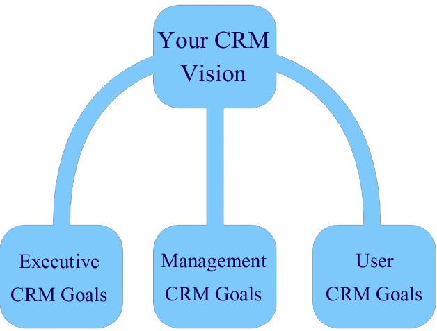crm objectives examples