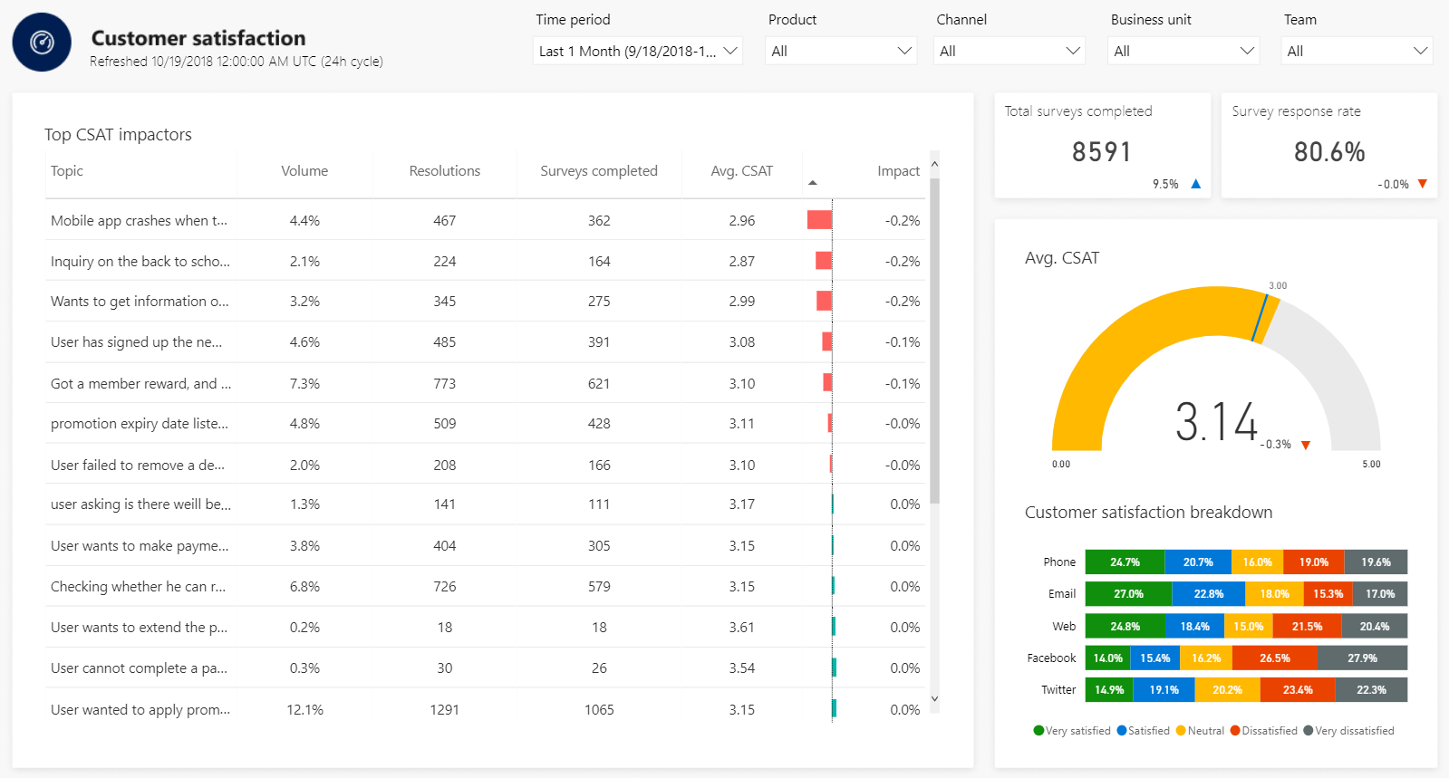 Customer Satisfaction Dashboard dashboard and metrics