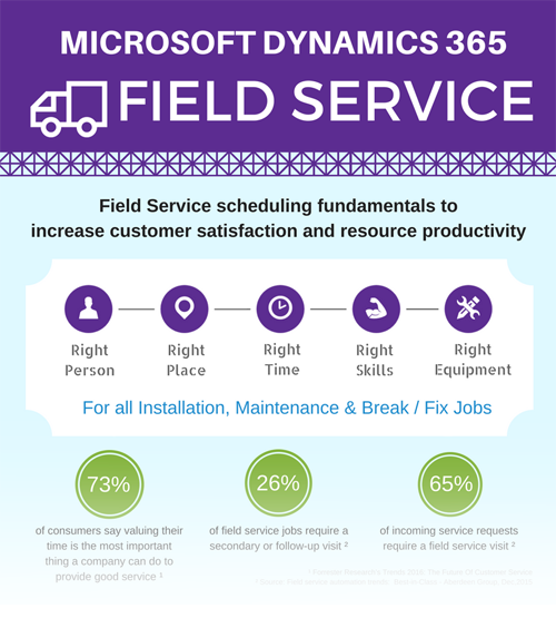 Microsoft Dynamics 365 for Field Service