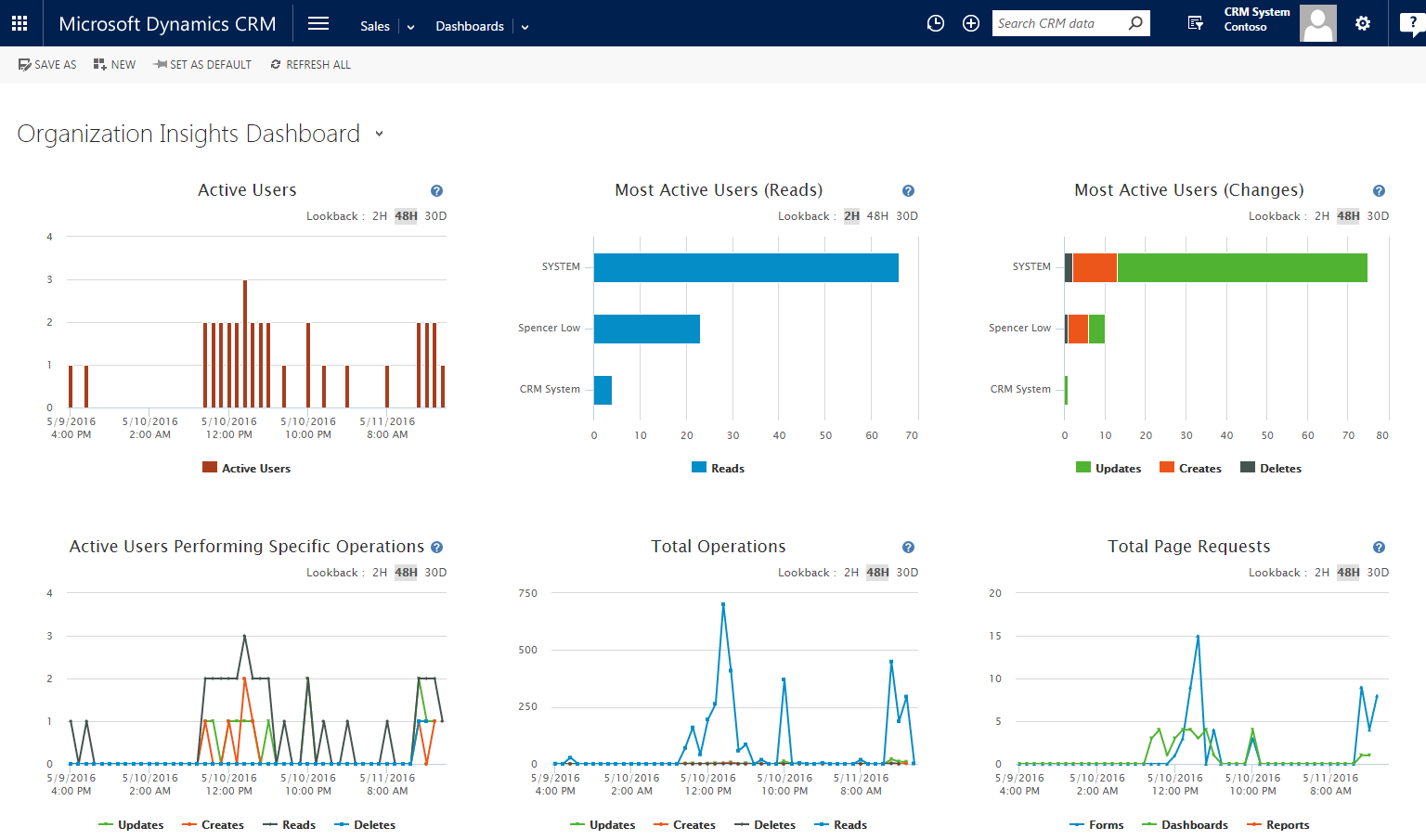 New Admin Dashboard Arriving for Dynamics CRM Online