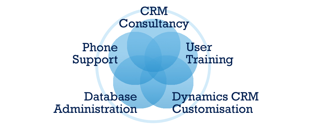 poor crm According to a gartner survey, users of one major crm system disclosed that  poor data quality cost their companies over us $8 million per.