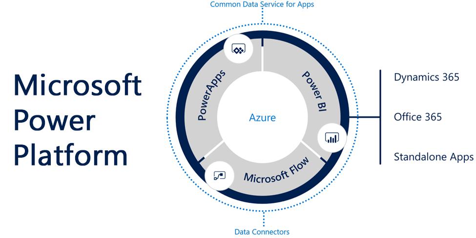 Microsoft Power Platform UK Partner