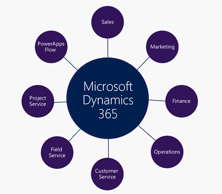 Microsoft Dynamics 365 & The Evolution of CRM